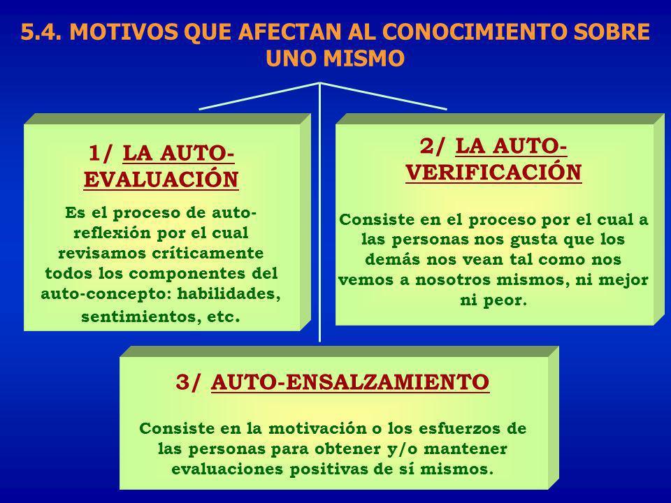 1/ LA AUTO- EVALUACIÓN Es el proceso de auto- reflexión por el cual revisamos críticamente todos los componentes del auto-concepto: habilidades, senti
