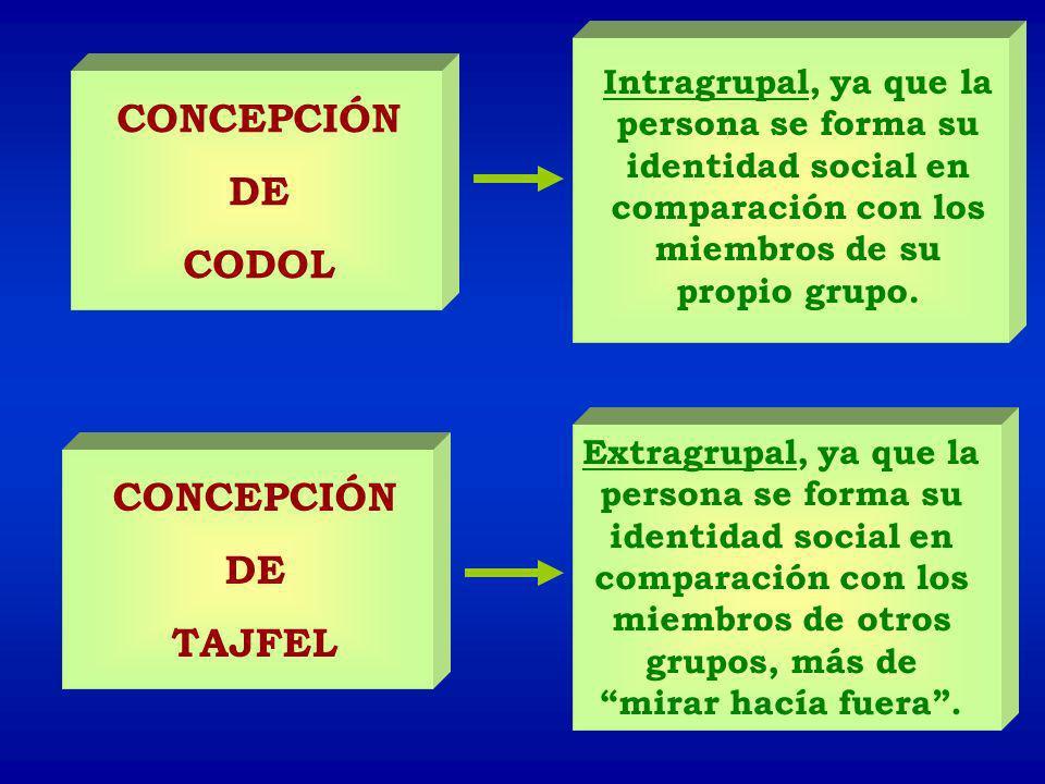 CONCEPCIÓN DE CODOL Intragrupal, ya que la persona se forma su identidad social en comparación con los miembros de su propio grupo. Extragrupal, ya qu