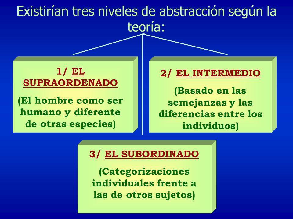 Existirían tres niveles de abstracción según la teoría: 1/ EL SUPRAORDENADO (El hombre como ser humano y diferente de otras especies) 2/ EL INTERMEDIO