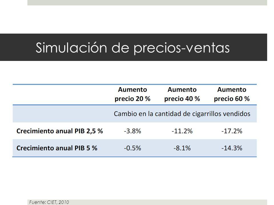 Simulación de precios-ventas Fuente: CIET, 2010