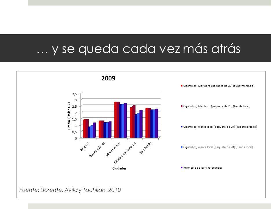 … y se queda cada vez más atrás Fuente: Llorente, Ávila y Tachlian, 2010