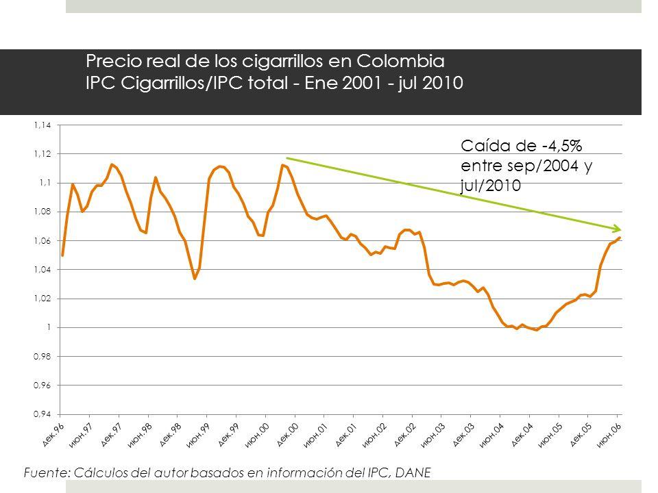 Precio real de los cigarrillos en Colombia IPC Cigarrillos/IPC total - Ene 2001 - jul 2010 Caída de -4,5% entre sep/2004 y jul/2010 Fuente: Cálculos d