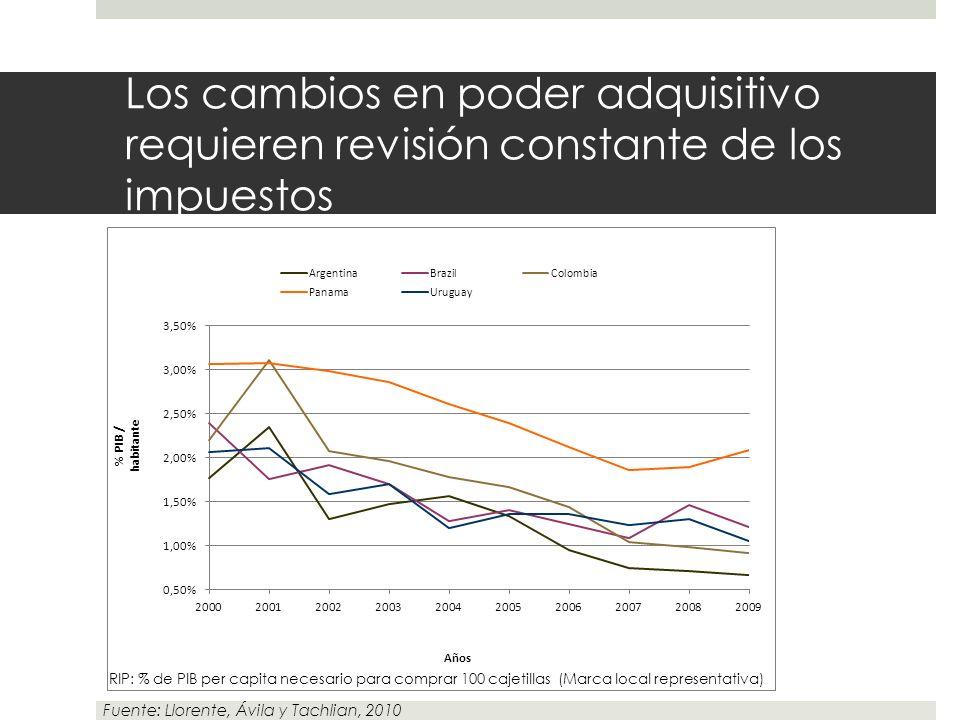 Los cambios en poder adquisitivo requieren revisión constante de los impuestos Fuente: Llorente, Ávila y Tachlian, 2010 RIP: % de PIB per capita neces