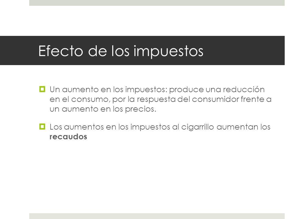 Efecto de los impuestos Un aumento en los impuestos: produce una reducción en el consumo, por la respuesta del consumidor frente a un aumento en los p