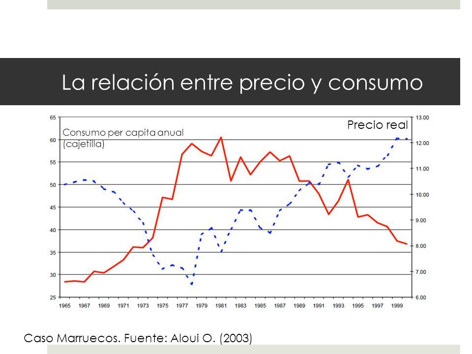 La relación entre precio y consumo Precio real Consumo per capita anual (cajetilla) Caso Marruecos. Fuente: Aloui O. (2003)