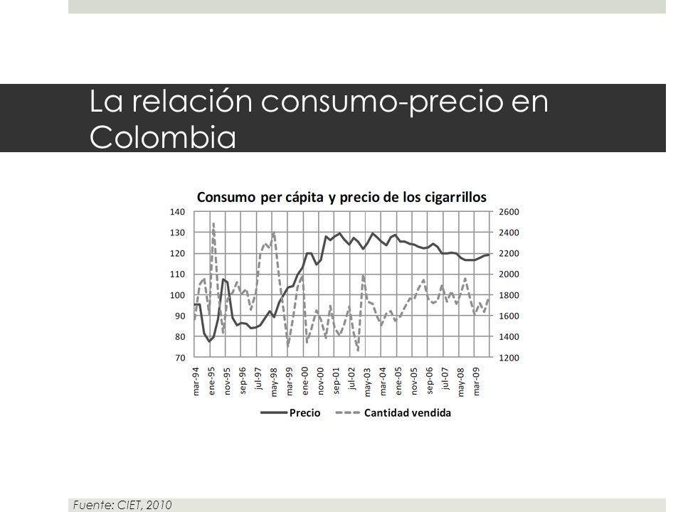 La relación consumo-precio en Colombia Fuente: CIET, 2010