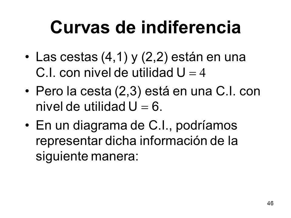 46 Curvas de indiferencia Las cestas (4,1) y (2,2) están en una C.I.