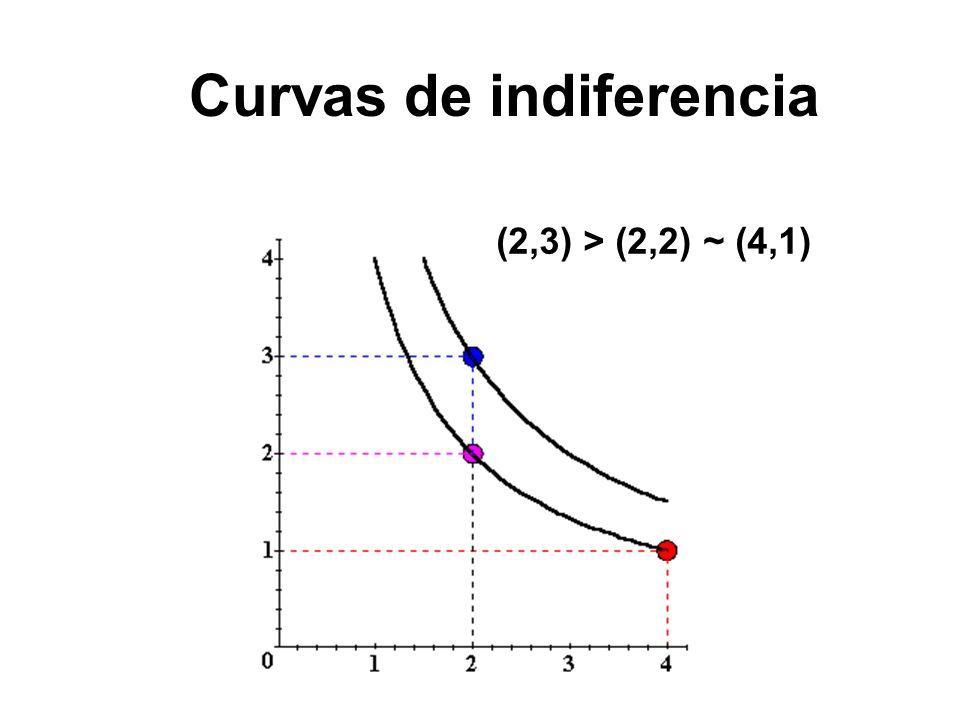 47 Curvas de indiferencia U 6 U 4 (2,3) > (2,2) ~ (4,1) x1x1 x2x2