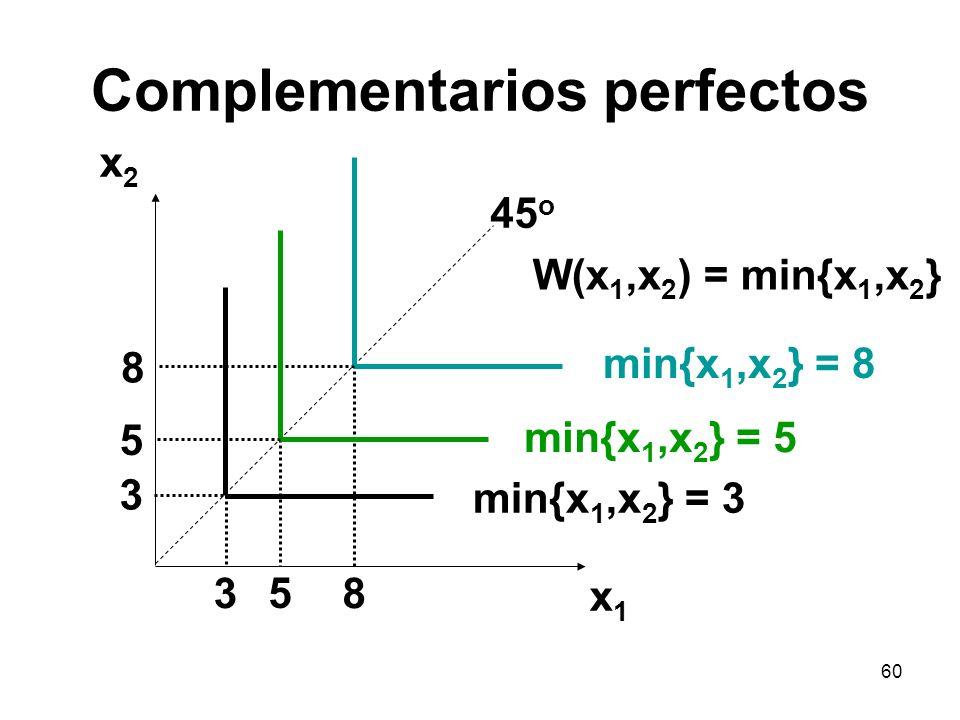 60 Complementarios perfectos x2x2 x1x1 45 o min{x 1,x 2 } = 8 3 5 8 3 5 8 min{x 1,x 2 } = 5 min{x 1,x 2 } = 3 W(x 1,x 2 ) = min{x 1,x 2 }