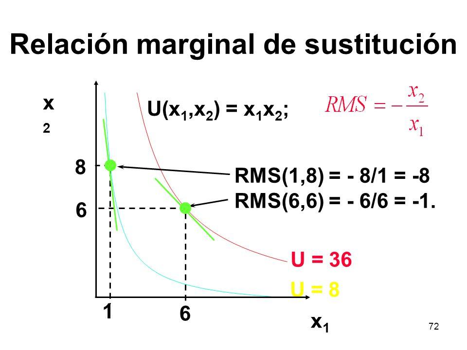 72 Relación marginal de sustitución RMS(1,8) = - 8/1 = -8 RMS(6,6) = - 6/6 = -1.
