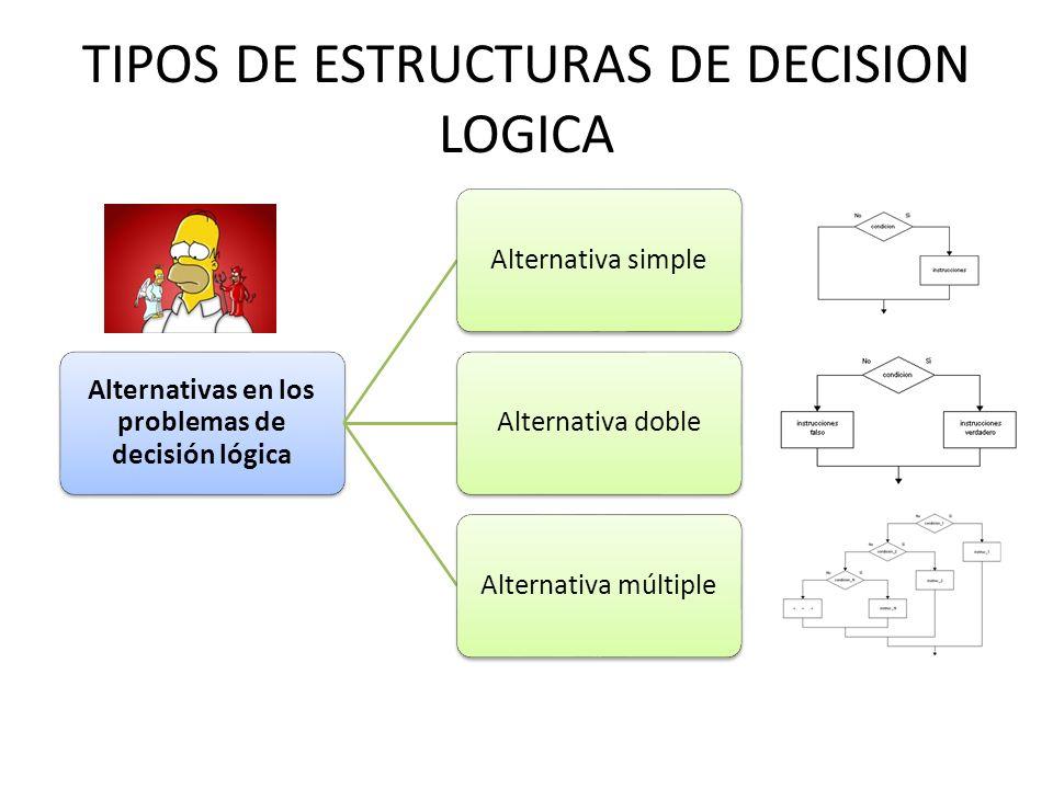 TIPOS DE ESTRUCTURAS DE DECISION LOGICA Alternativas en los problemas de decisión lógica Alternativa simpleAlternativa dobleAlternativa múltiple