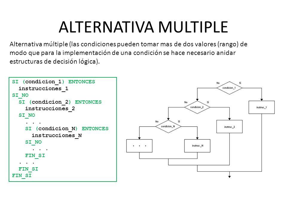 ALTERNATIVA MULTIPLE SI (condicion_1) ENTONCES instrucciones_1 SI_NO SI (condicion_2) ENTONCES instrucciones_2 SI_NO... SI (condicion_N) ENTONCES inst
