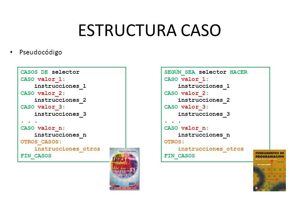 ESTRUCTURA CASO CASOS DE selector CASO valor_1: instrucciones_1 CASO valor_2: instrucciones_2 CASO valor_3: instrucciones_3... CASO valor_n: instrucci