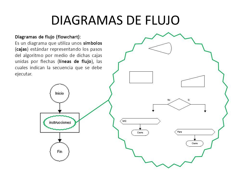 DIAGRAMAS DE FLUJO Diagramas de flujo (flowchart): Es un diagrama que utiliza unos símbolos (cajas) estándar representando los pasos del algoritmo por