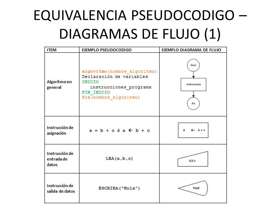 ALTERNATIVA MULTIPLE Ejemplos: 1.Se tiene la siguiente tabla en la cual se muestra el equivalente entre números y letras para la calificación en notas en una guardería.