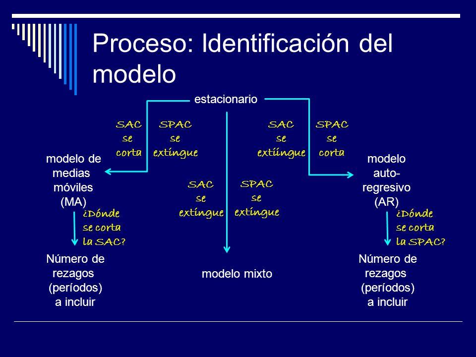 Proceso: Identificación del modelo estacionario SAC se corta SPAC se extingue SPAC se corta SAC se extiingue SAC se extingue SPAC se extingue modelo m