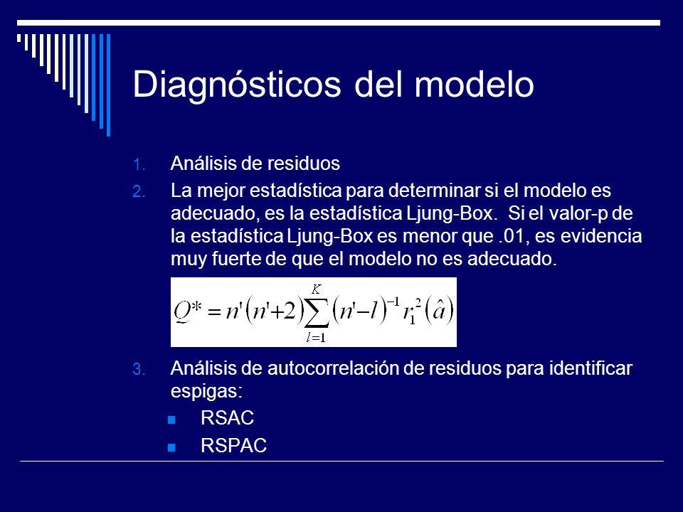 Diagnósticos del modelo 1. Análisis de residuos 2. La mejor estadística para determinar si el modelo es adecuado, es la estadística Ljung-Box. Si el v