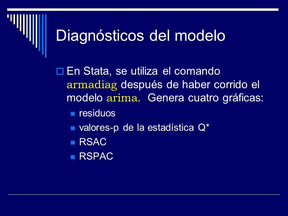 Diagnósticos del modelo En Stata, se utiliza el comando armadiag después de haber corrido el modelo arima. Genera cuatro gráficas: residuos valores-p
