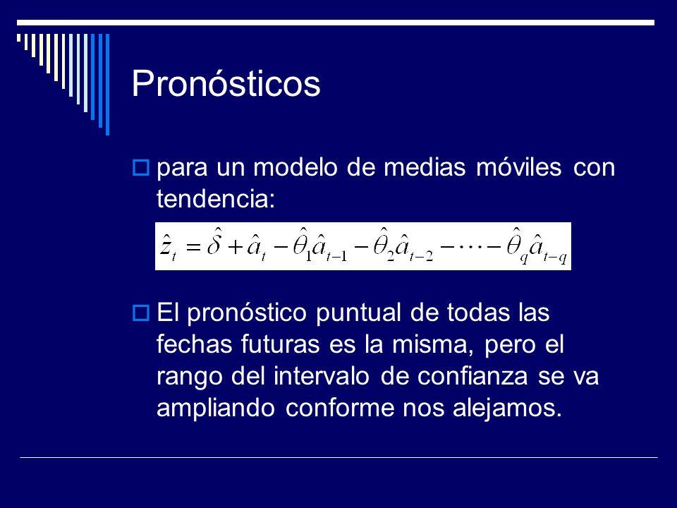 Pronósticos para un modelo de medias móviles con tendencia: El pronóstico puntual de todas las fechas futuras es la misma, pero el rango del intervalo
