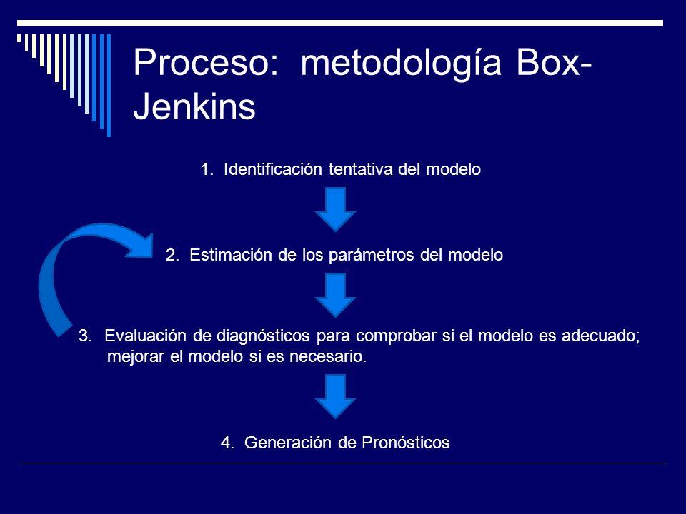 Proceso: metodología Box- Jenkins 1. Identificación tentativa del modelo 2. Estimación de los parámetros del modelo 3.Evaluación de diagnósticos para