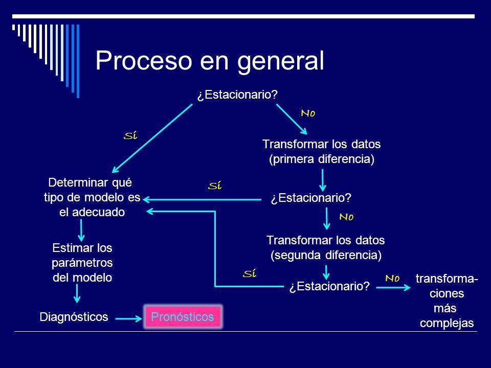 Proceso en general ¿Estacionario? Sí No Transformar los datos (primera diferencia) ¿Estacionario? Sí No Transformar los datos (segunda diferencia) Det