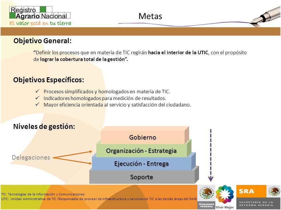 Definir los procesos que en materia de TIC regirán hacia el interior de la UTIC, con el propósito de lograr la cobertura total de la gestión. Objetivo