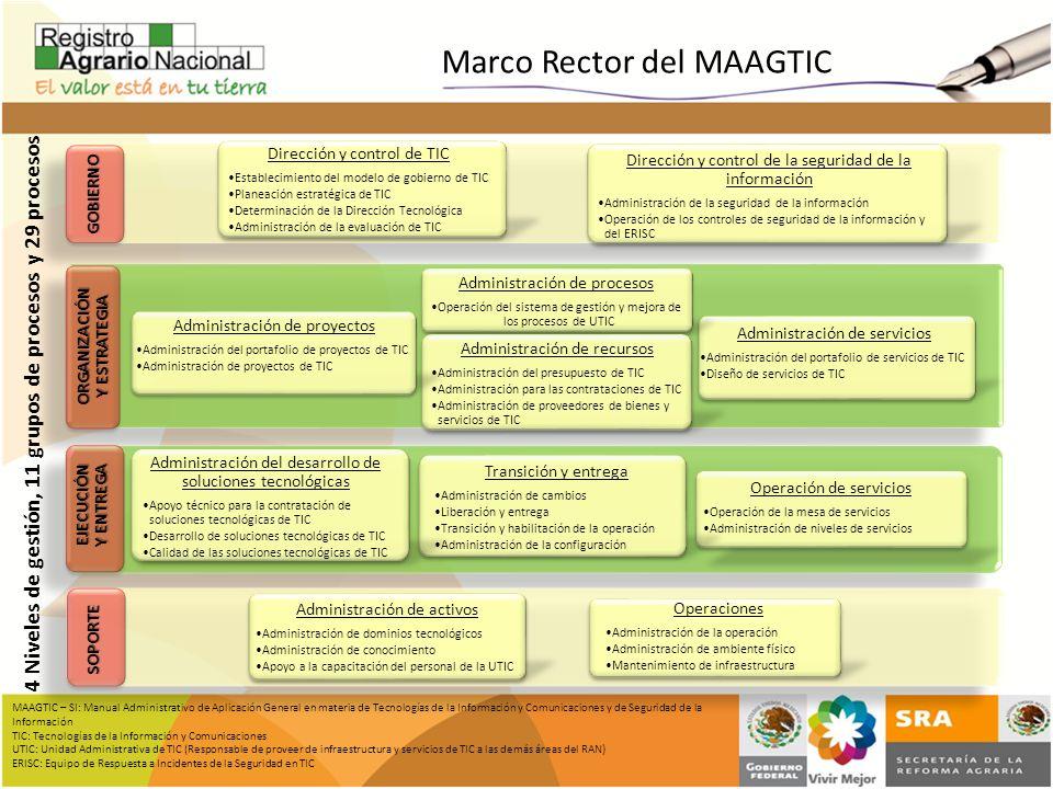 Marco Rector del MAAGTIC 4 Niveles de gestión, 11 grupos de procesos y 29 procesos MAAGTIC – SI: Manual Administrativo de Aplicación General en materi