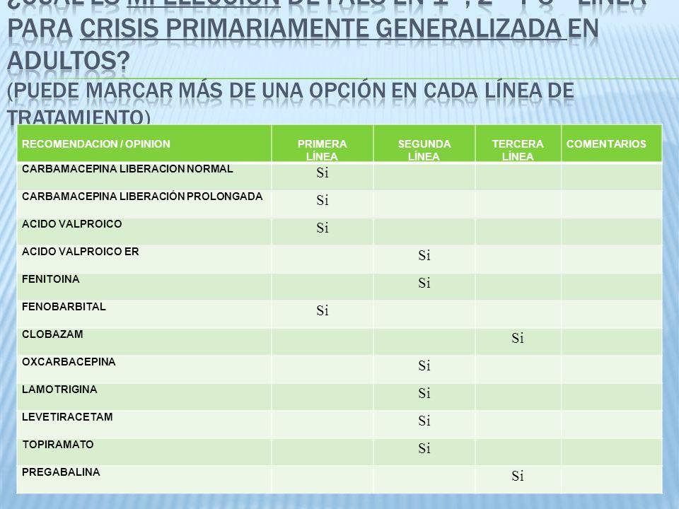 RECOMENDACION / OPINIONPRIMERA LÍNEA SEGUNDA LÍNEA TERCERA LÍNEA COMENTARIOS CARBAMACEPINA LIBERACION NORMAL Si CARBAMACEPINA LIBERACIÓN PROLONGADA Si