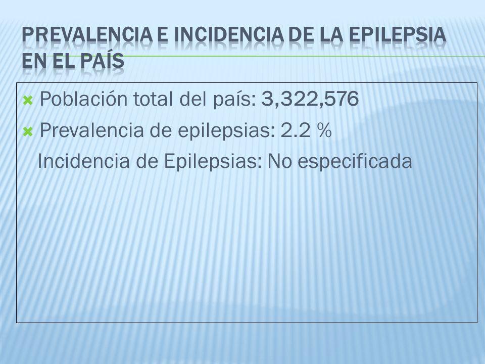 Pacientes con seguroCantidadPorcentaje Estatal70% Privado15% Sin seguridad social30%