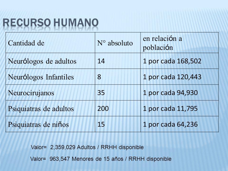 Cantidad deN° absoluto en relaci ó n a poblaci ó n Neur ó logos de adultos 141 por cada 168,502 Neur ó logos Infantiles 81 por cada 120,443 Neurociruj