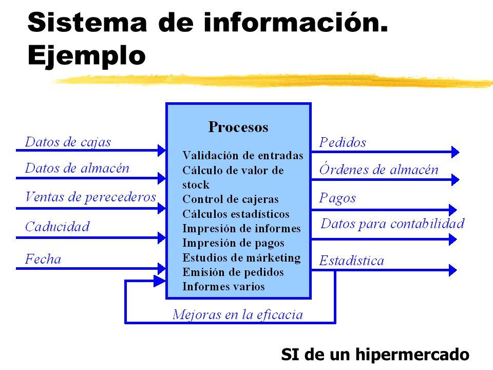 Sistema de información. Ejemplo SI de un hipermercado