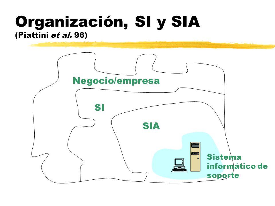 Organización, SI y SIA (Piattini et al. 96) Sistema informático de soporte SIA SI Negocio/empresa