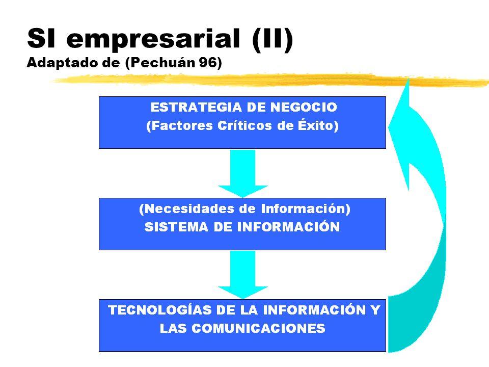 SI empresarial (II) Adaptado de (Pechuán 96)