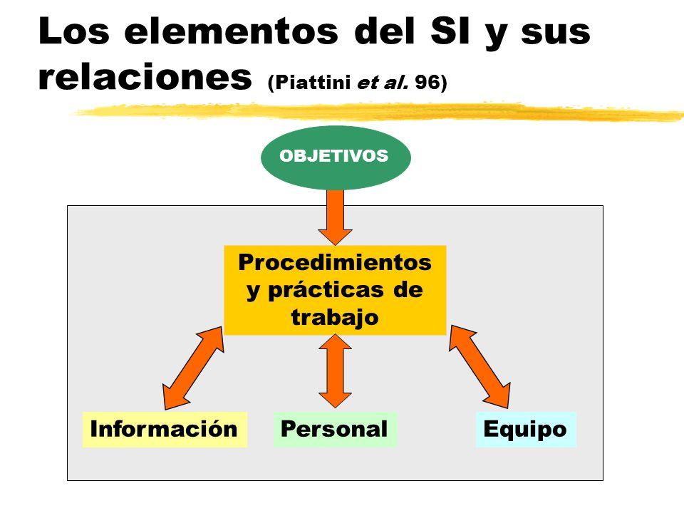 Los elementos del SI y sus relaciones (Piattini et al. 96) Procedimientos y prácticas de trabajo InformaciónPersonalEquipo OBJETIVOS