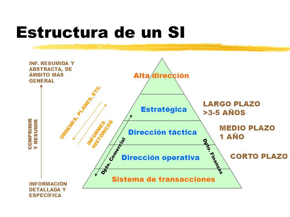 Estructura de un SI INF. RESUMIDA Y ABSTRACTA, DE ÁMBITO MÁS GENERAL INFORMACIÓN DETALLADA Y ESPECÍFICA COMPRIMIRY RESUMIR Alta dirección Sistema de t