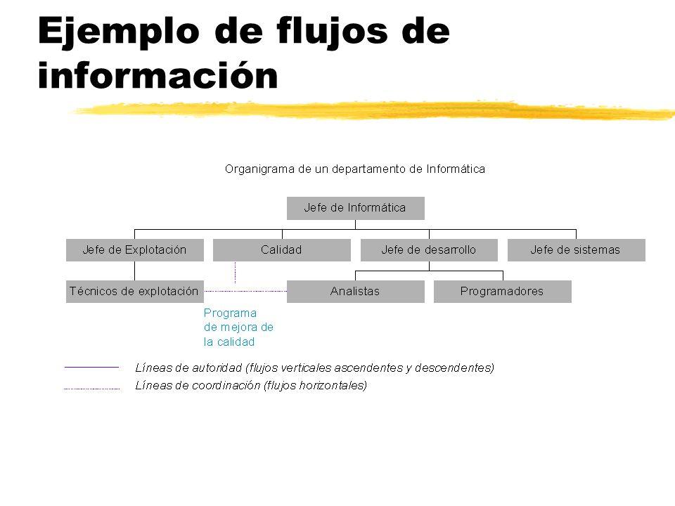 Ejemplo de flujos de información