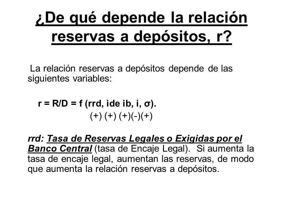 ¿De qué depende la relación reservas a depósitos, r? La relación reservas a depósitos depende de las siguientes variables: r = R/D = f (rrd, ide ib, i