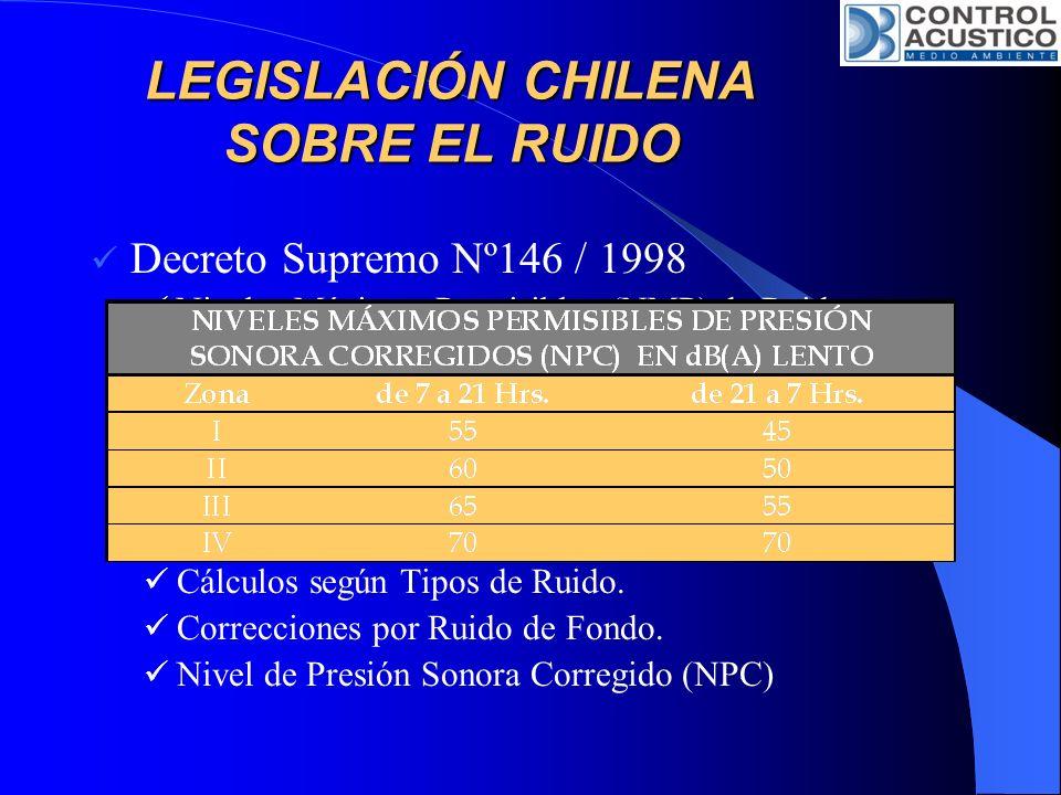 LEGISLACIÓN CHILENA SOBRE EL RUIDO Decreto Supremo Nº146 / 1998 Niveles Máximos Permisibles (NMP) de Ruidos Molestos generados por Fuentes Fijas. Ruid