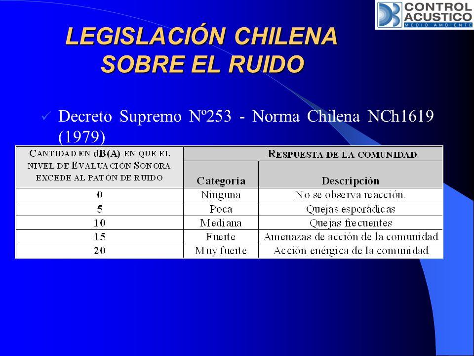 Decreto Supremo Nº253 - Norma Chilena NCh1619 (1979) Evaluación del Ruido en relación con la Respuesta de la Comunidad. Semejanzas con el D.S.146. Niv