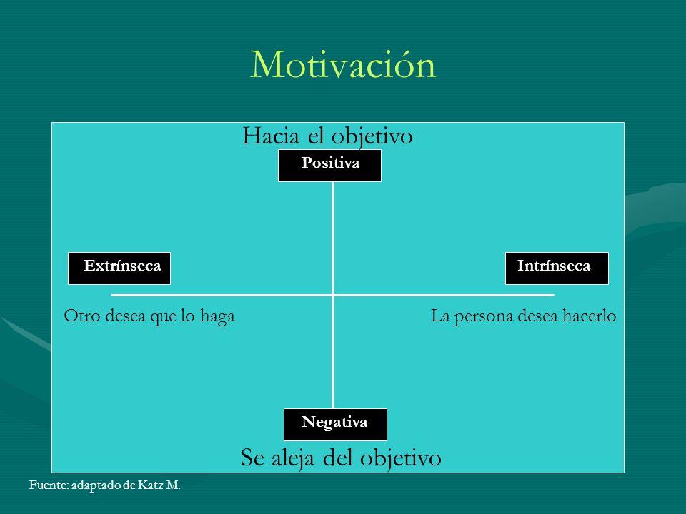Motivación ExtrínsecaIntrínseca Negativa Positiva Se aleja del objetivo Hacia el objetivo La persona desea hacerloOtro desea que lo haga Fuente: adaptado de Katz M.