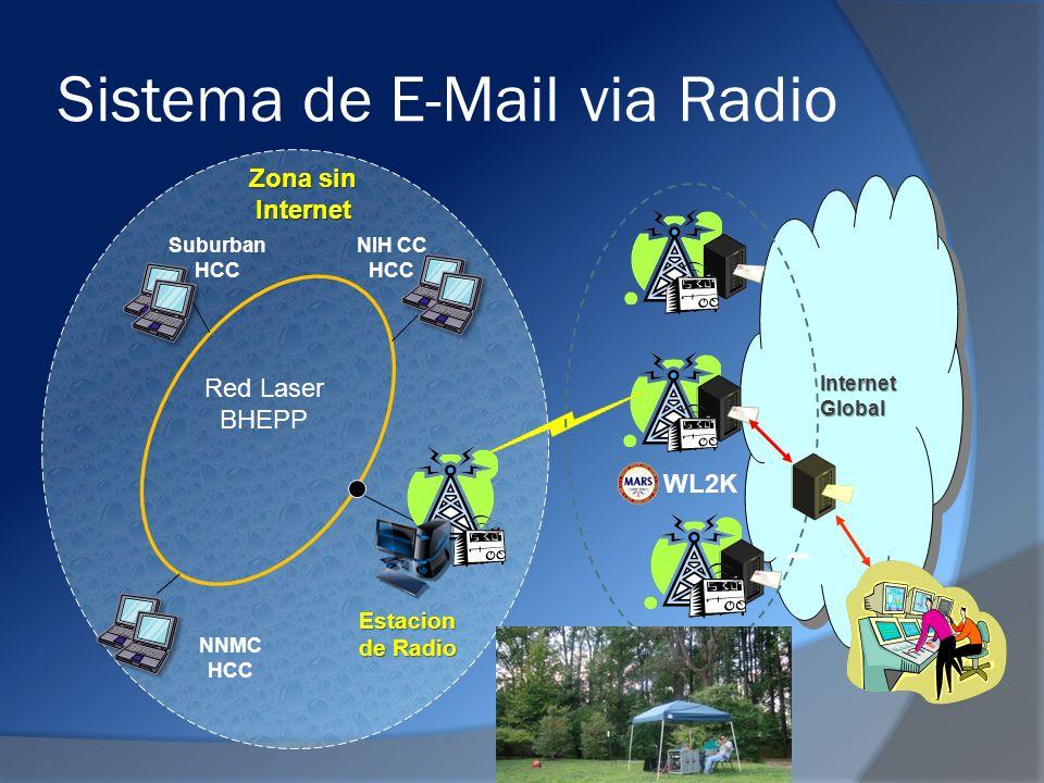 Sistema de E-Mail via Radio Internet Global Zona sin Internet NIH CC HCC Estacion de Radio WL2K Suburban HCC Red Laser BHEPP NNMC HCC