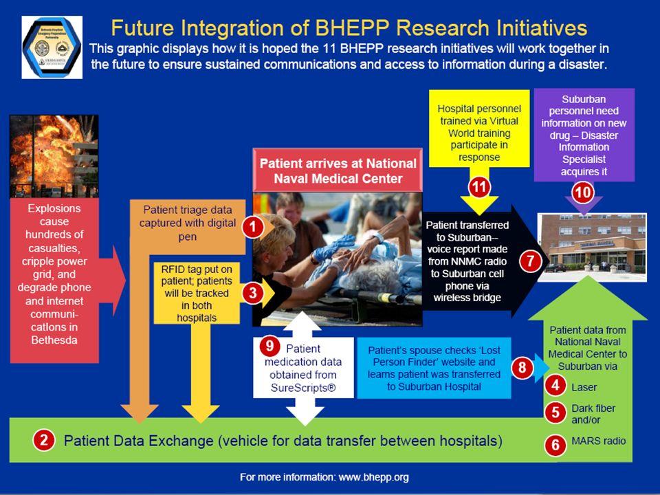 Modelo de interacción de proyectos BHEPP