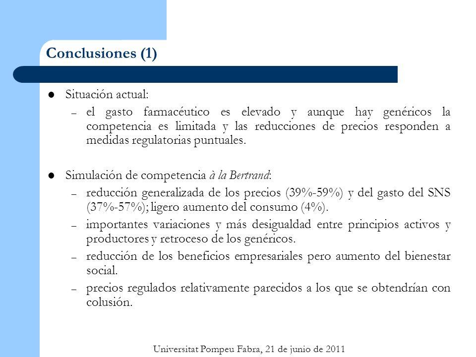 Universitat Pompeu Fabra, 21 de junio de 2011 Conclusiones (1) Situación actual: – el gasto farmacéutico es elevado y aunque hay genéricos la competencia es limitada y las reducciones de precios responden a medidas regulatorias puntuales.