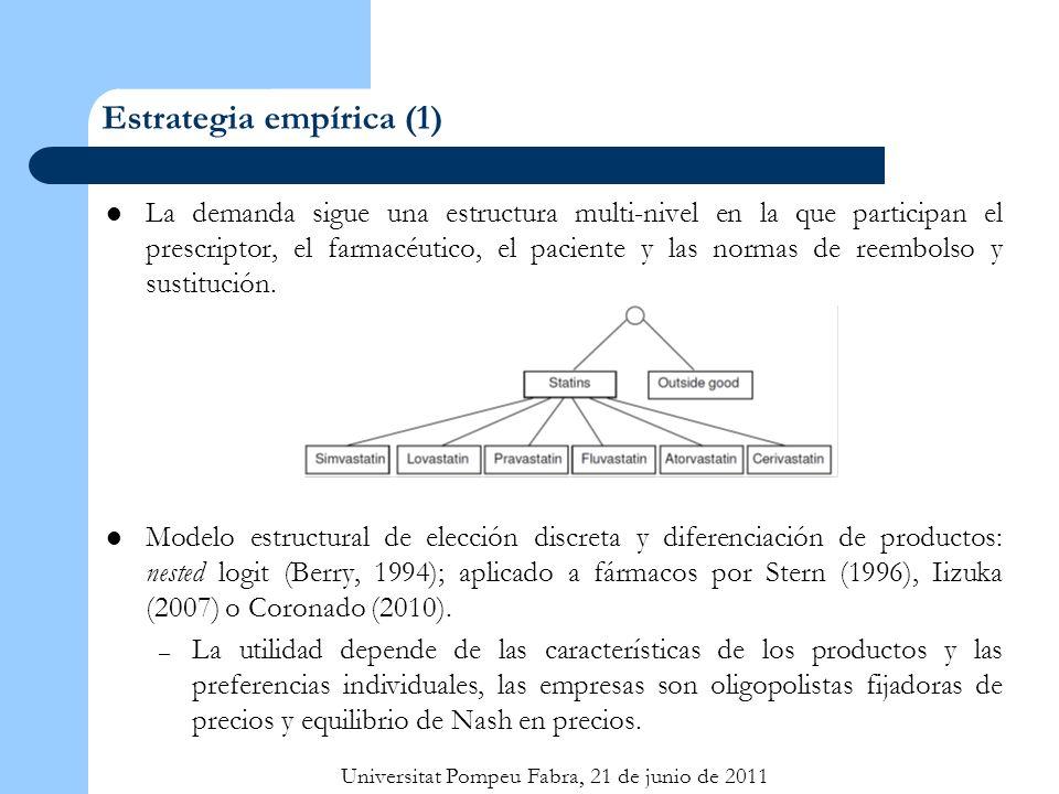 Universitat Pompeu Fabra, 21 de junio de 2011 Estrategia empírica (2) Los medicamentos se clasifican en grupos mutuamente excluyentes por principio activo; cada grupo incluye genéricos, marcas y diferentes presentaciones.