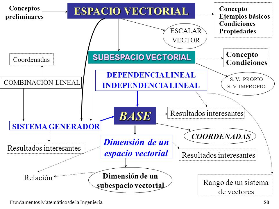 Fundamentos Matemáticosde la Ingeniería50 ESPACIO VECTORIAL Conceptos preliminares Concepto Ejemplos básicos Condiciones Propiedades ESCALAR VECTOR SUBESPACIO VECTORIAL DEPENDENCIA LINEAL INDEPENDENCIA LINEAL BASE Coordenadas COMBINACIÓN LINEAL SISTEMA GENERADOR Resultados interesantes Relación COORDENADAS Concepto Condiciones Dimensión de un espacio vectorial Dimensión de un subespacio vectorial Rango de un sistema de vectores S.
