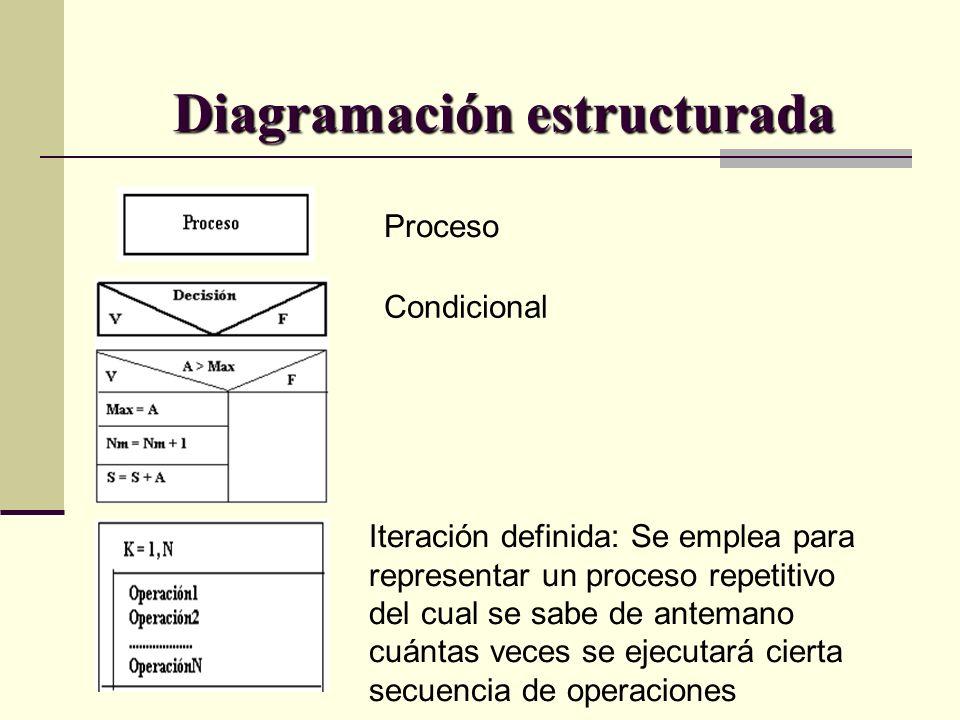 Diagramación estructurada Proceso Condicional Iteración definida: Se emplea para representar un proceso repetitivo del cual se sabe de antemano cuánta