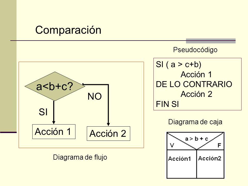 Comparación SI ( a > c+b) Acción 1 DE LO CONTRARIO Acción 2 FIN SI SI NO a<b+c? Acción 1 Acción 2 Diagrama de flujo Pseudocódigo Diagrama de caja