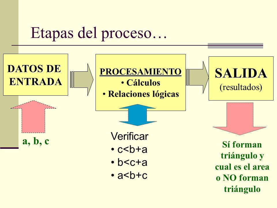 DATOS DE ENTRADA PROCESAMIENTO Cálculos Relaciones lógicas SALIDA (resultados) a, b, c Sí forman triángulo y cual es el area o NO forman triángulo Eta