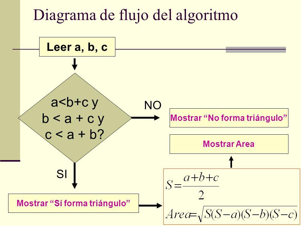 Diagrama de flujo del algoritmo Leer a, b, c SI NO a<b+c y b < a + c y c < a + b? Mostrar No forma triángulo Mostrar Sí forma triángulo Mostrar Area