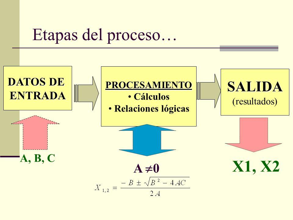 DATOS DE ENTRADA PROCESAMIENTO Cálculos Relaciones lógicas SALIDA (resultados) A, B, C X1, X2 Etapas del proceso… A 0